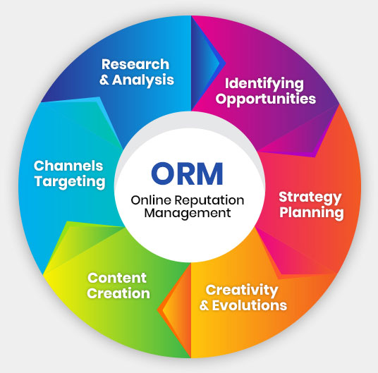 ORM Services