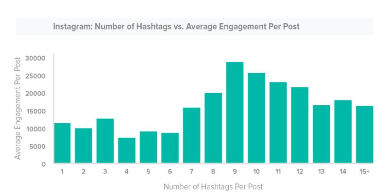 Instagram hashtag chart